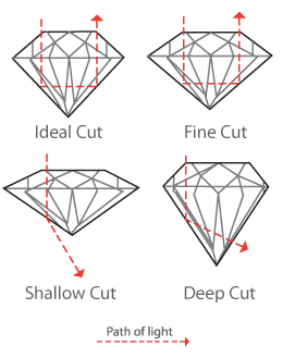 Photo showing the different quality of cuts of diamonds
